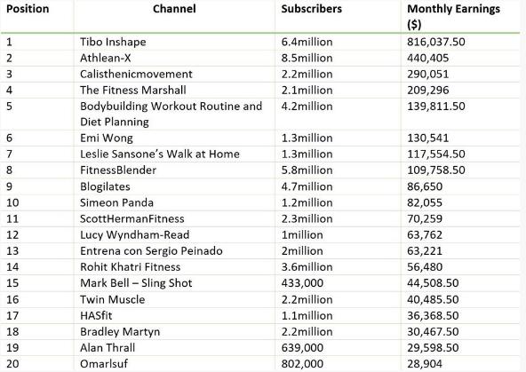 Youtuberlar ayda ne kadar para kazanıyor? - Sayfa 4